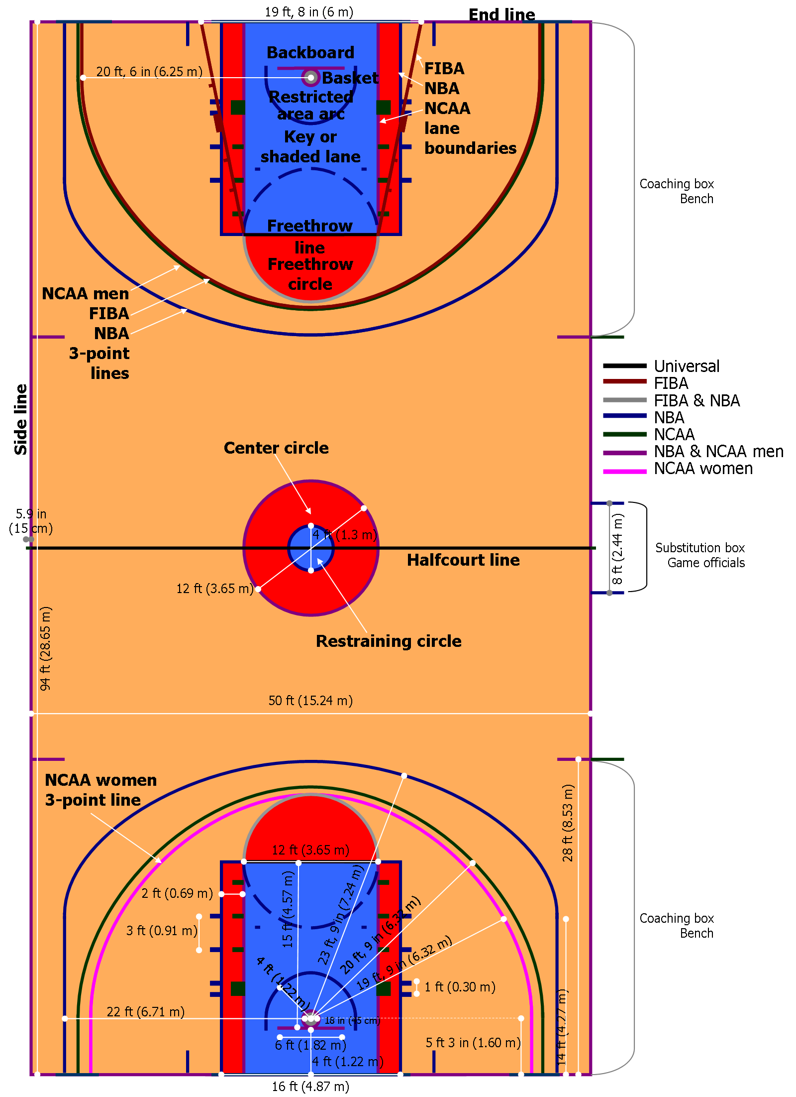Basketball court size for Residential basketball court dimensions