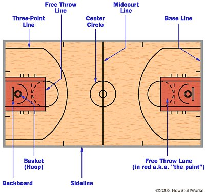 Basketball court diagram for How big is a basketball court
