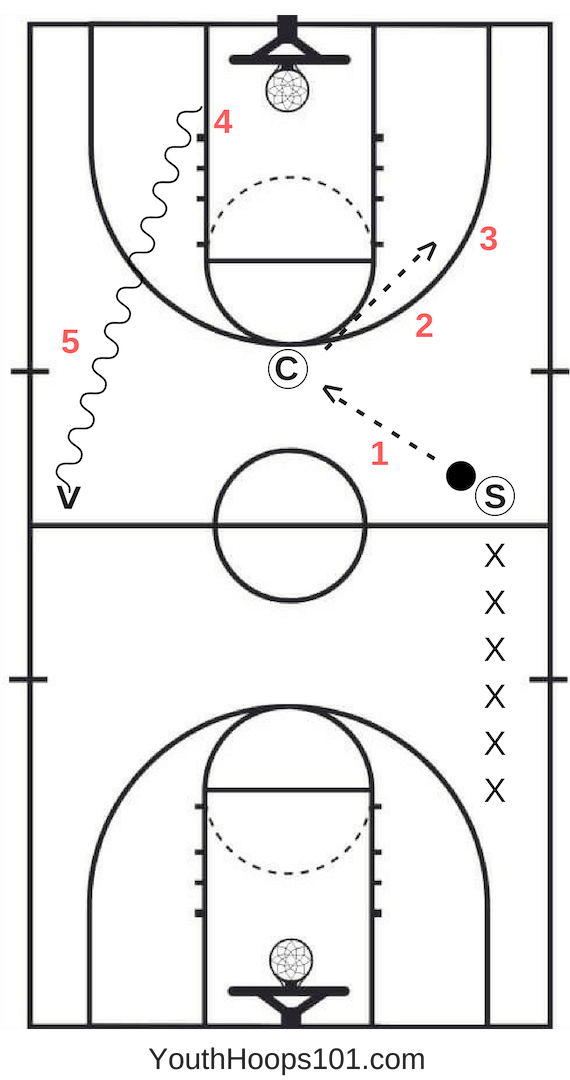 basketball warmup drills