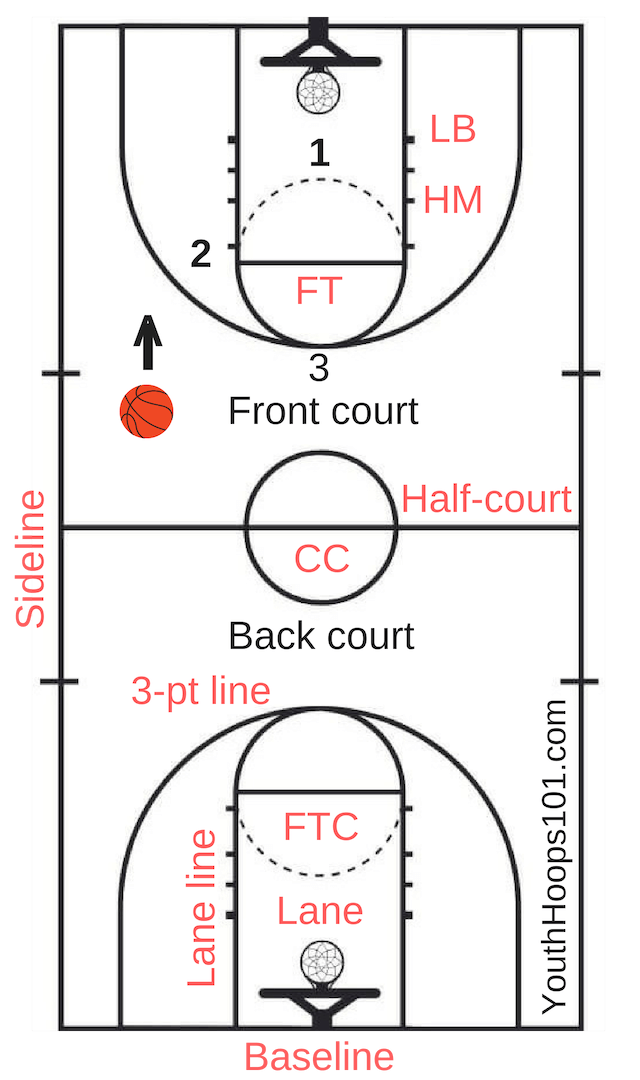 Basketball Court Layout Lines Markings